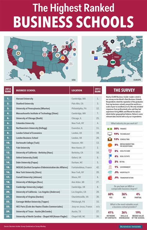 Best School Top 25 Business Schools In The World Business Insider