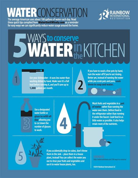 Tips From Our Blog For How To Conserve Water In The