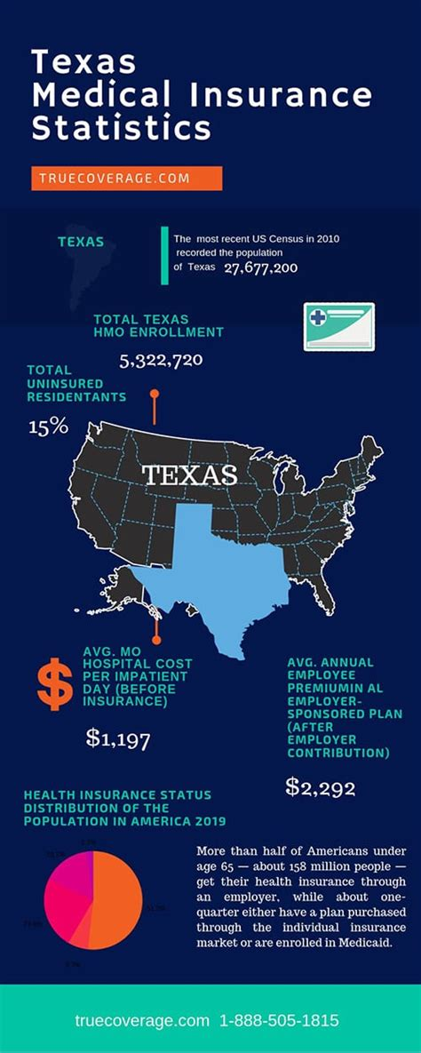 Texas health insurance   health insurance in texas 2019. Texas health insurance   ACA Open Enrollment 2020