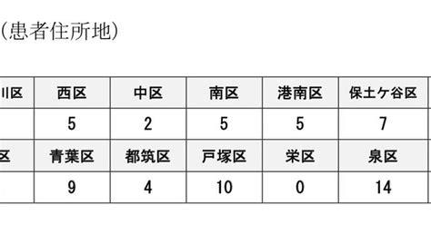 戸塚 区 コロナ 感染 者 数