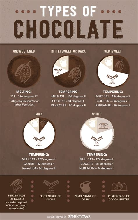 types of chocolate how to use chocolate to bake like a chion
