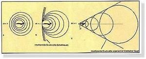 Schallgeschwindigkeit Berechnen Physik : der groo e physik thread seite 3 ~ Themetempest.com Abrechnung