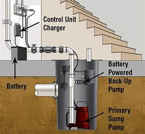Sump Overview