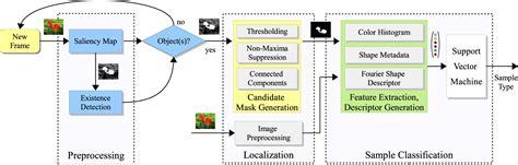 computer vision  autonomous robots vision  image