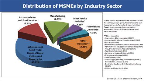 Msme Statistics