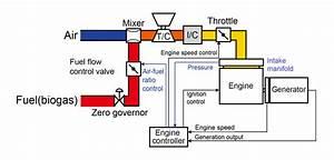 Gas Engine Block Diagram