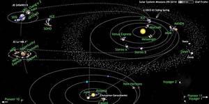 Amazing Map Shows Every Space Probe Now Exploring Our Solar System