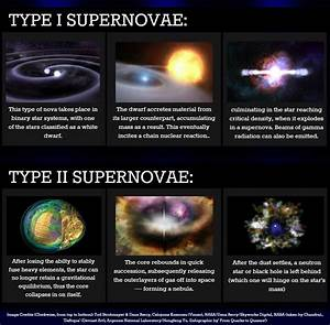 Classifying Supernovae: The 'Earth-shattering' Kabooms