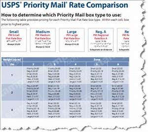 Usps Weight Rates Chart Compare Priority Mail Rates Archives