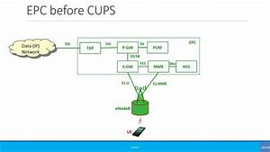 Advanced  Control And User Plane Separation Of Epc Nodes  Cups