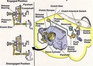 Car Facts  Clutch Mechanism Diagram