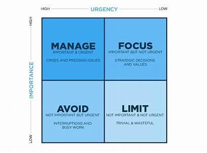 Urgent Important Matrix Things Decision Focusing Graphic