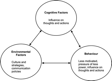 Modification Definition Linguistics by 2014 Self Efficacy And Social Cognitive Theories