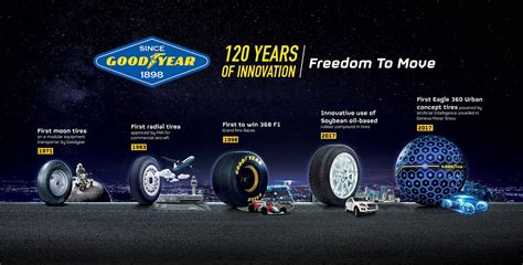 Find The Right Tyre For You