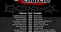 Who Started Your Church Poster | Churches, Catholic store ...