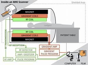Characteristic Of Magnetic Resonance Imaging