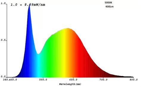 is led daylight bulb a spectrum light bulb quora