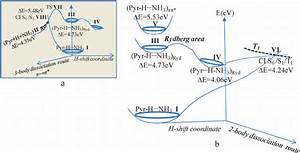 Schematic Energy Level Diagram Of The Pyrrole U2013ammonia H