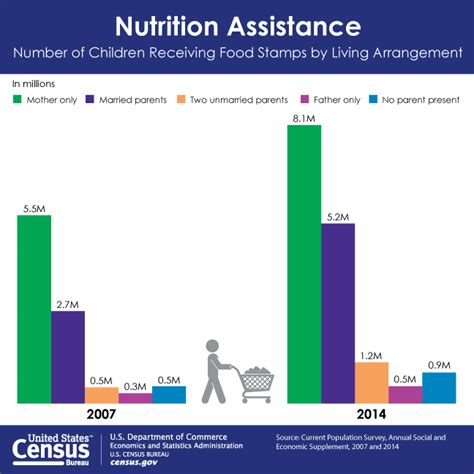 statistics bureau usa increase in food sts shows the flipside of economic