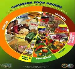Name the Caribbean Food Groups
