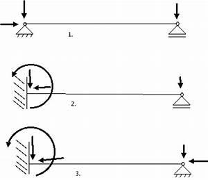 Querkraftverlauf Berechnen : verstaendnissfrage balkenlagerungen ~ Themetempest.com Abrechnung