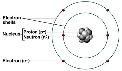 O Level Chemistry : atomic structure