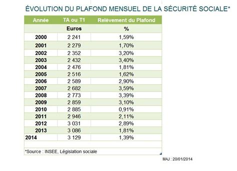 plafond securite sociale historique 28 images les pensions de r 233 version du r 233 gime g