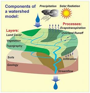 Components Of Watershed Model  U2013 Field Notes