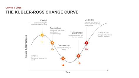 kubler ross change curve powerpoint template keynote