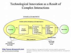 Technological Innovation Diagram