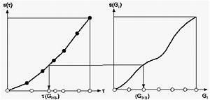 Bogenlänge Einer Kurve Berechnen : verteilung auf einer kurve ~ Themetempest.com Abrechnung