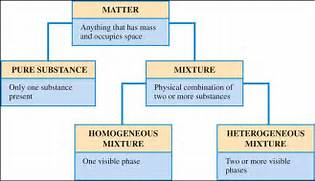 Ch  1  Basic Concepts ...Heterogeneous Definition