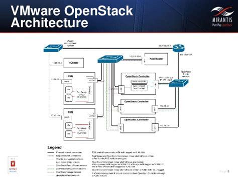 Mirantis Openstack And Vmware Integration