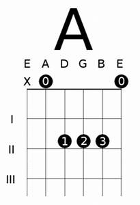 8 Essential Open Chords And How To Use Them Deft Digits
