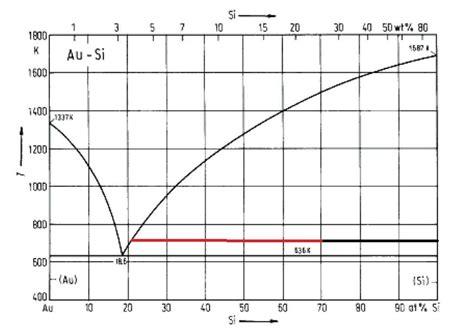 anteile im binaeren phasendiagramm berechnen hebel