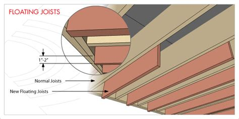 Ceiling Joist Span 2x4 by Strength Of Doubled 2x4 Vs 2x6 Joist The Gear Page