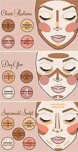 Contouring Guides  Makeup  Contour  Blush  Bronzer
