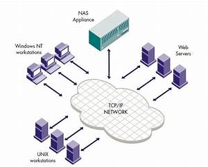 Difference Between Storage Area Network San  And Network Attached Storage Nas