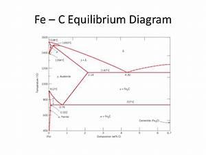 Fe C True Equilibrium Diagram