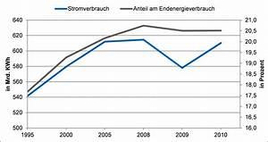 Stromverbrauch Berechnen Kwh : aspekt 8 stromverbrauch ~ Themetempest.com Abrechnung