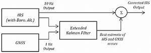 U0026quot Feed Forward U0026quot Corrections Block Diagram Extended Kalman