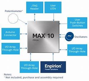 Max 10 Fpga Evaluation Kit