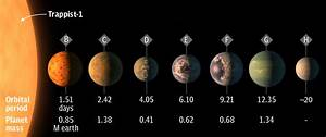 NASA Discover New Solar System That Could Support Life