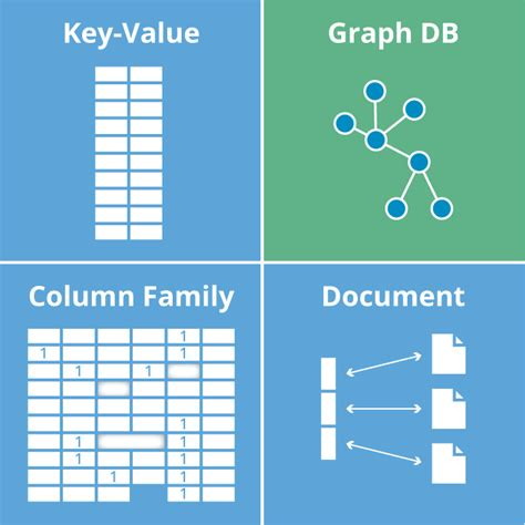 graph databases  beginners    nosql databases