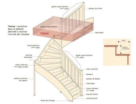 comment choisir escalier lavogez