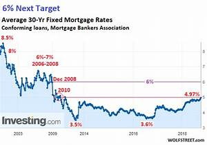 What Will Surging Mortgage Rates Do To Housing Bubble 2