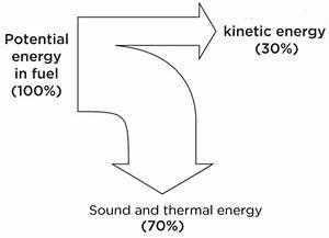 Cuboid Education Centre  Science Gcse Physics Energy And