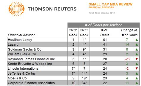 investment banking league tables thomson league table investment banking investment
