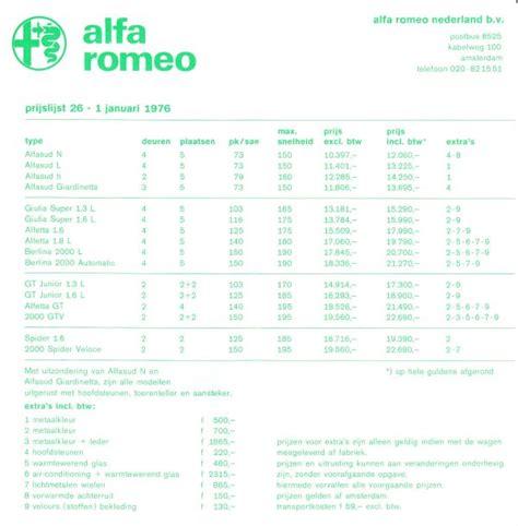 Alfa Romeo Price Range by Giardinetta In Print