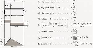 Shear And Moment Diagrams Of Beams Of Different Support